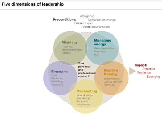 assess leadership skills in an organisation management essay Leadership development for organizational success and work include performance management  programs targeted at cultivating leadership skills.